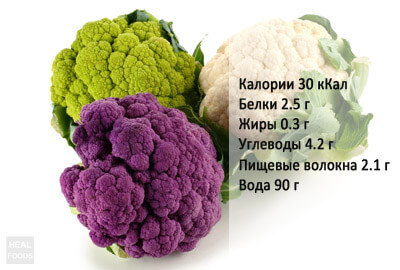 Пищевые вещества цветной капусты