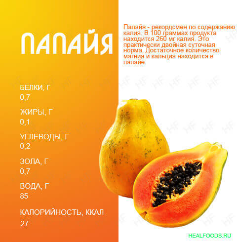 Состав папайи